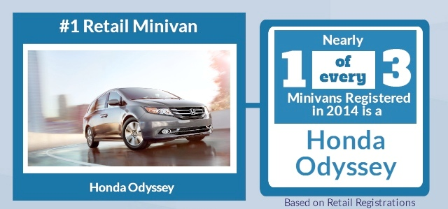 ​Odyssey leads with minivan buyers in first half of 2014